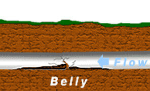 belly blocked drain
